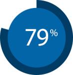 statistica AdWords
